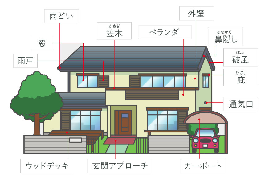 火災保険が適用される修繕可能な箇所